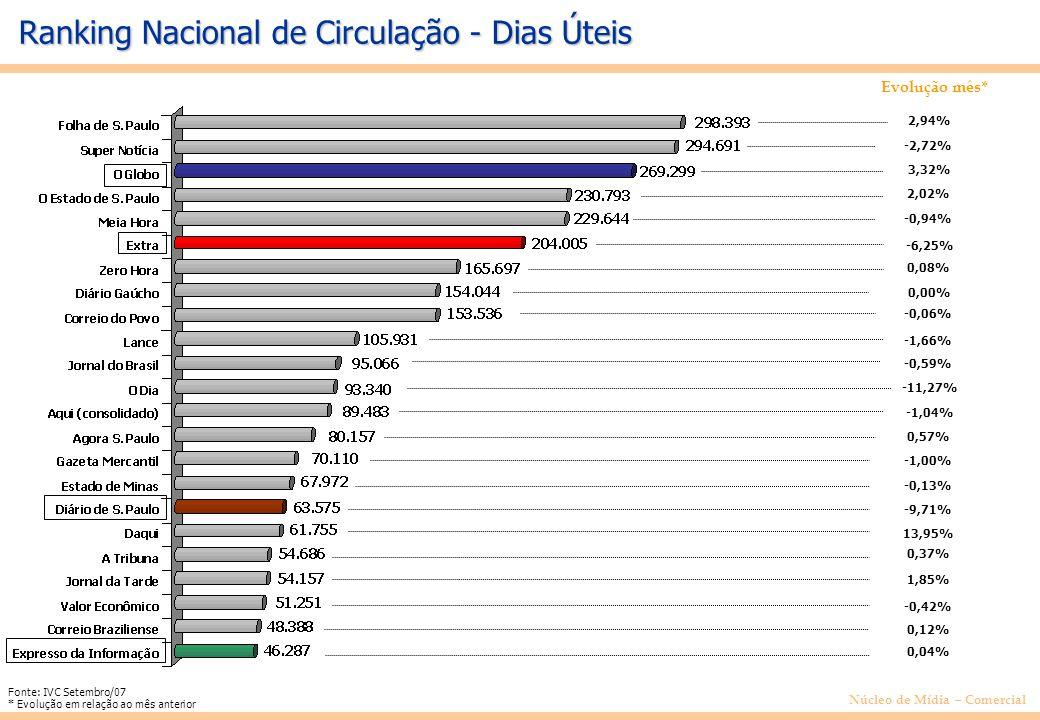 Núcleo de Mídia – Comercial Evolução mês* Ranking Nacional de Circulação - Dias Úteis Fonte: IVC Setembro/07 * Evolução em relação ao mês anterior 2,94% -2,72% 3,32% 2,02% -0,94% -6,25% 0,08% 0,00% -0,06% -1,66% -0,59% -11,27% -1,04% 0,57% -1,00% -0,13% -9,71% 13,95% 0,37% 1,85% -0,42% 0,12% 0,04%