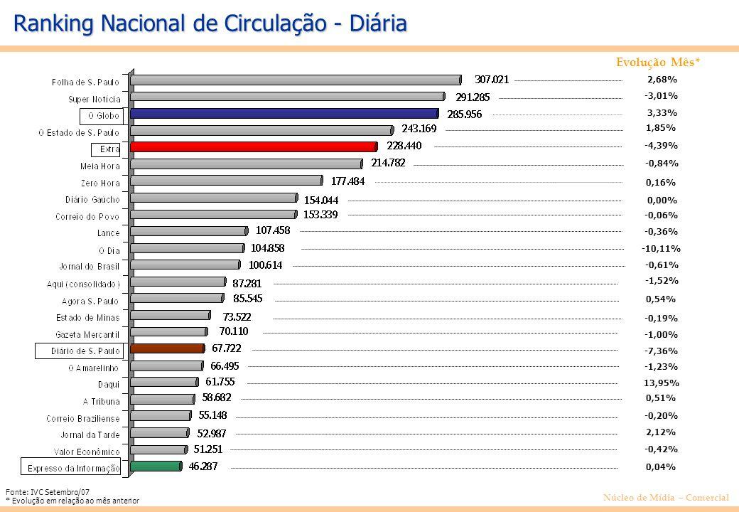 Núcleo de Mídia – Comercial Ranking Nacional de Circulação - Diária Evolução Mês* 2,68% -3,01% 3,33% 1,85% -4,39% -0,84% 0,16% 0,00% -0,06% -0,36% -10,11% -0,61% -1,52% 0,54% -0,19% -1,00% -7,36% -1,23% Fonte: IVC Setembro/07 * Evolução em relação ao mês anterior 13,95% 0,51% -0,20% 2,12% -0,42% 0,04%