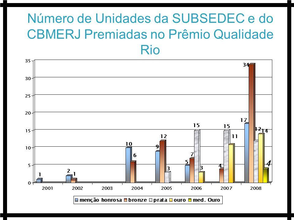 Número de Unidades da SUBSEDEC e do CBMERJ Premiadas no Prêmio Qualidade Rio