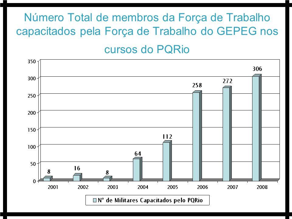 Número Total de membros da Força de Trabalho capacitados pela Força de Trabalho do GEPEG nos cursos do PQRio