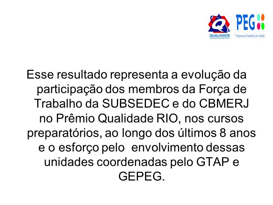 Esse resultado representa a evolução da participação dos membros da Força de Trabalho da SUBSEDEC e do CBMERJ no Prêmio Qualidade RIO, nos cursos preparatórios, ao longo dos últimos 8 anos e o esforço pelo envolvimento dessas unidades coordenadas pelo GTAP e GEPEG.