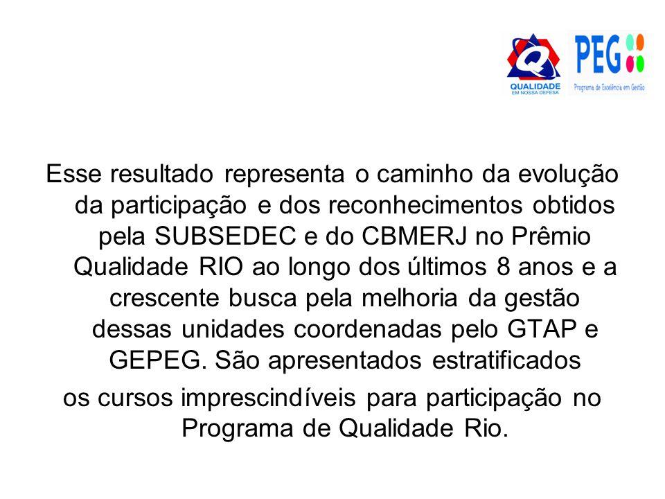 Esse resultado representa o caminho da evolução da participação e dos reconhecimentos obtidos pela SUBSEDEC e do CBMERJ no Prêmio Qualidade RIO ao longo dos últimos 8 anos e a crescente busca pela melhoria da gestão dessas unidades coordenadas pelo GTAP e GEPEG.