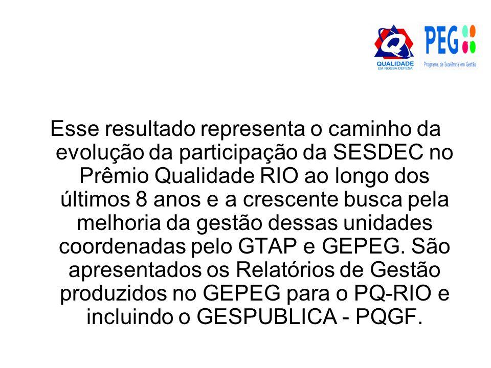Esse resultado representa o caminho da evolução da participação da SESDEC no Prêmio Qualidade RIO ao longo dos últimos 8 anos e a crescente busca pela melhoria da gestão dessas unidades coordenadas pelo GTAP e GEPEG.