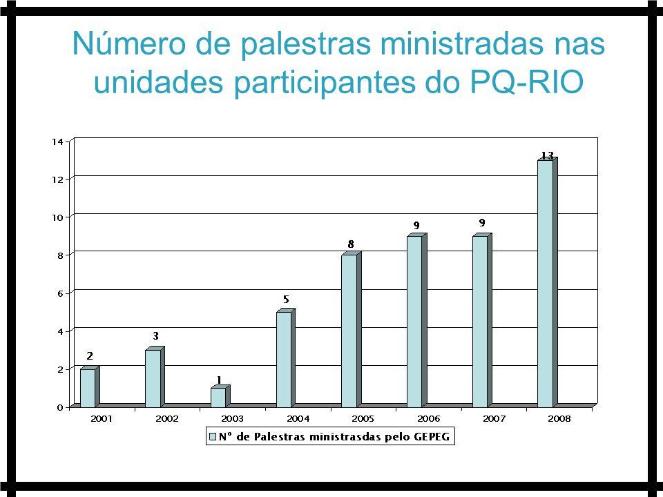Número de palestras ministradas nas unidades participantes do PQ-RIO
