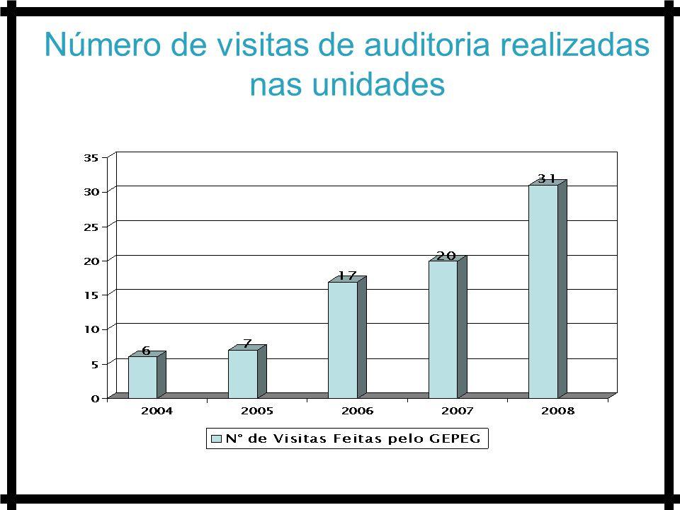 Número de visitas de auditoria realizadas nas unidades