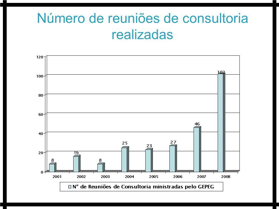 Número de reuniões de consultoria realizadas