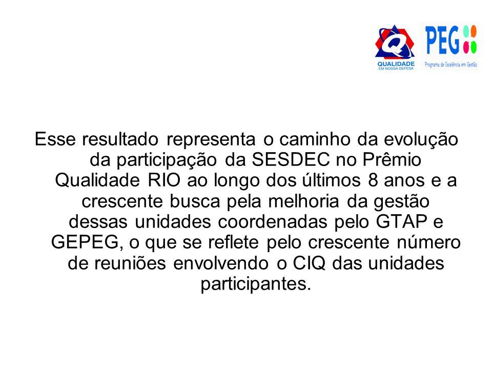 Esse resultado representa o caminho da evolução da participação da SESDEC no Prêmio Qualidade RIO ao longo dos últimos 8 anos e a crescente busca pela melhoria da gestão dessas unidades coordenadas pelo GTAP e GEPEG, o que se reflete pelo crescente número de reuniões envolvendo o CIQ das unidades participantes.