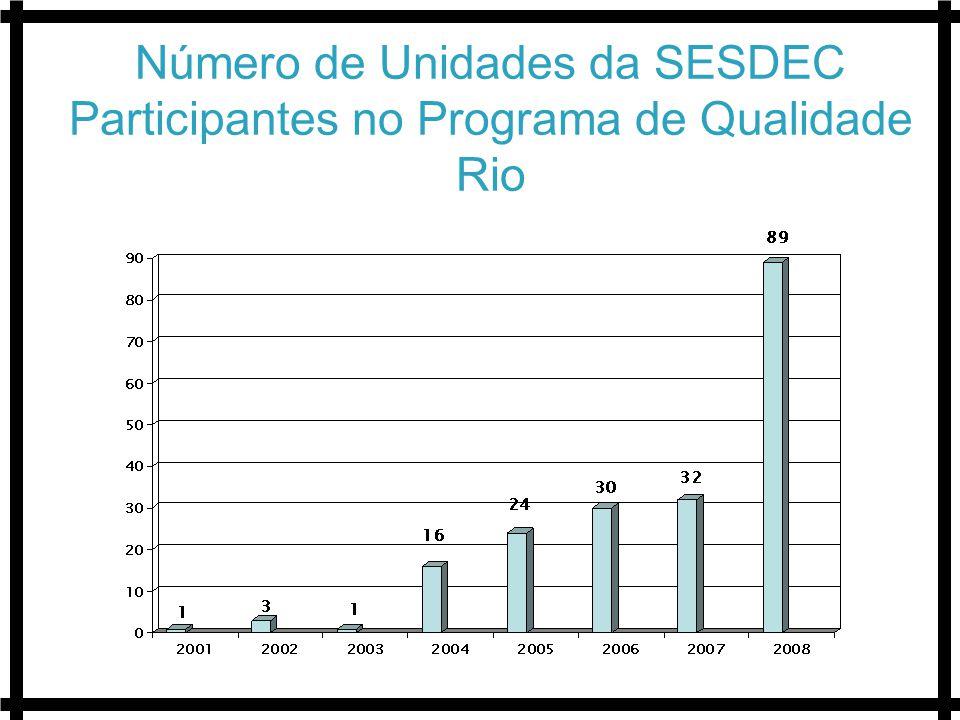 Número de Unidades da SESDEC Participantes no Programa de Qualidade Rio