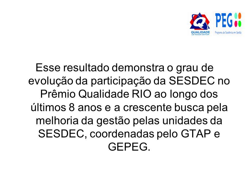 Esse resultado demonstra o grau de evolução da participação da SESDEC no Prêmio Qualidade RIO ao longo dos últimos 8 anos e a crescente busca pela melhoria da gestão pelas unidades da SESDEC, coordenadas pelo GTAP e GEPEG.