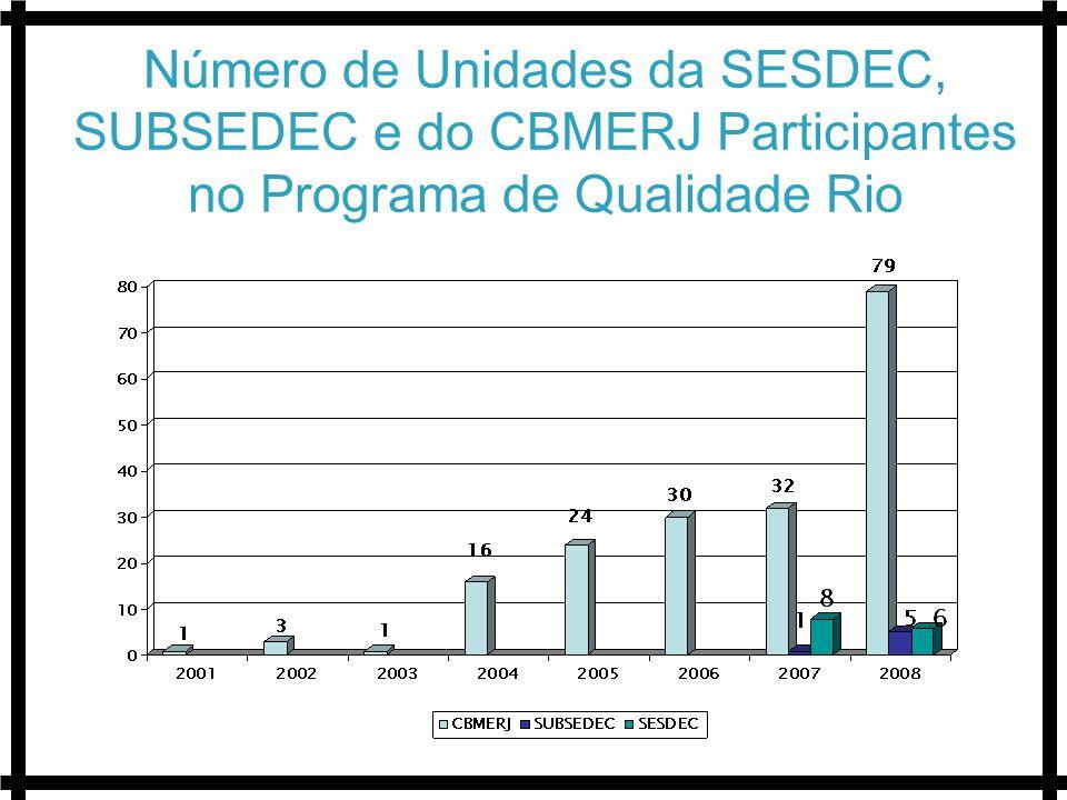 Número de Unidades da SESDEC, SUBSEDEC e do CBMERJ Participantes no Programa de Qualidade Rio