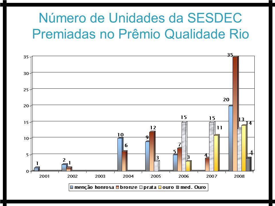 Número de Unidades da SESDEC Premiadas no Prêmio Qualidade Rio