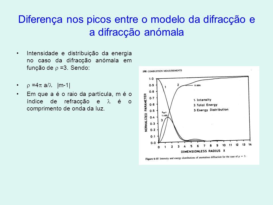 Diferença nos picos entre o modelo da difracção e a difracção anómala •Intensidade e distribuição da energia no caso da difracção anómala em função de  =3.