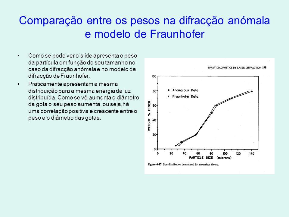 Comparação entre os pesos na difracção anómala e modelo de Fraunhofer •Como se pode ver o slide apresenta o peso da partícula em função do seu tamanho no caso da difracção anómala e no modelo da difracção de Fraunhofer.
