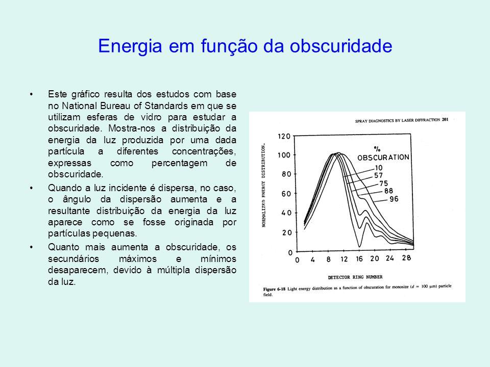 Energia em função da obscuridade •Este gráfico resulta dos estudos com base no National Bureau of Standards em que se utilizam esferas de vidro para estudar a obscuridade.