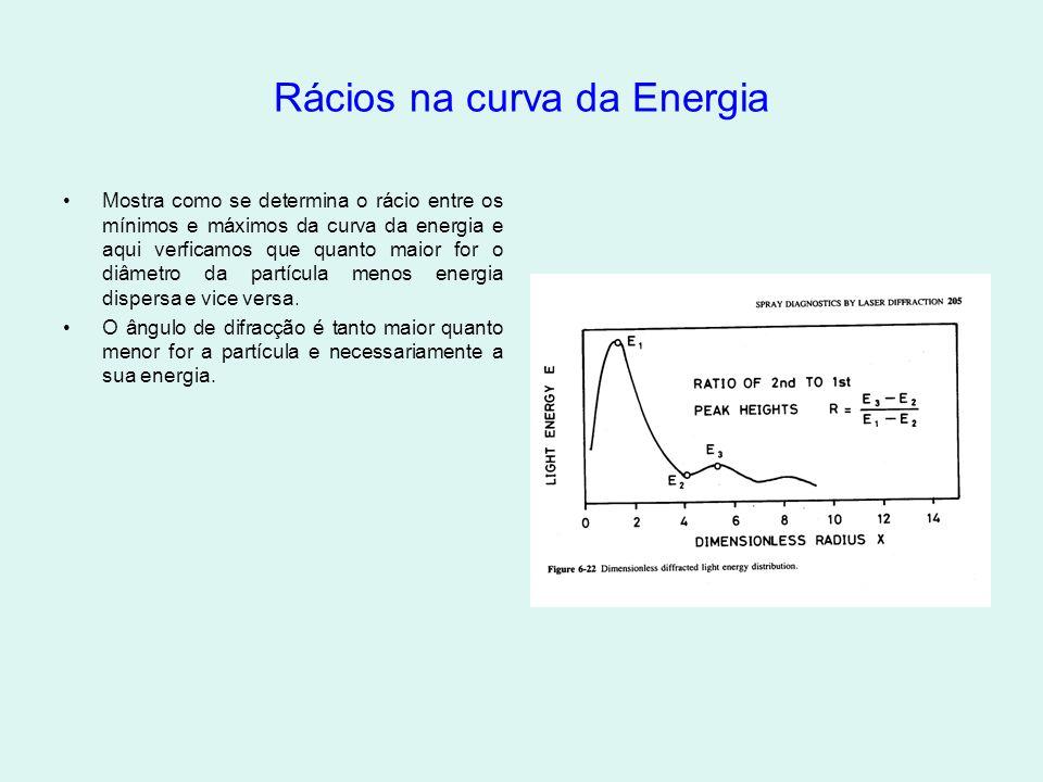 Rácios na curva da Energia •Mostra como se determina o rácio entre os mínimos e máximos da curva da energia e aqui verficamos que quanto maior for o diâmetro da partícula menos energia dispersa e vice versa.