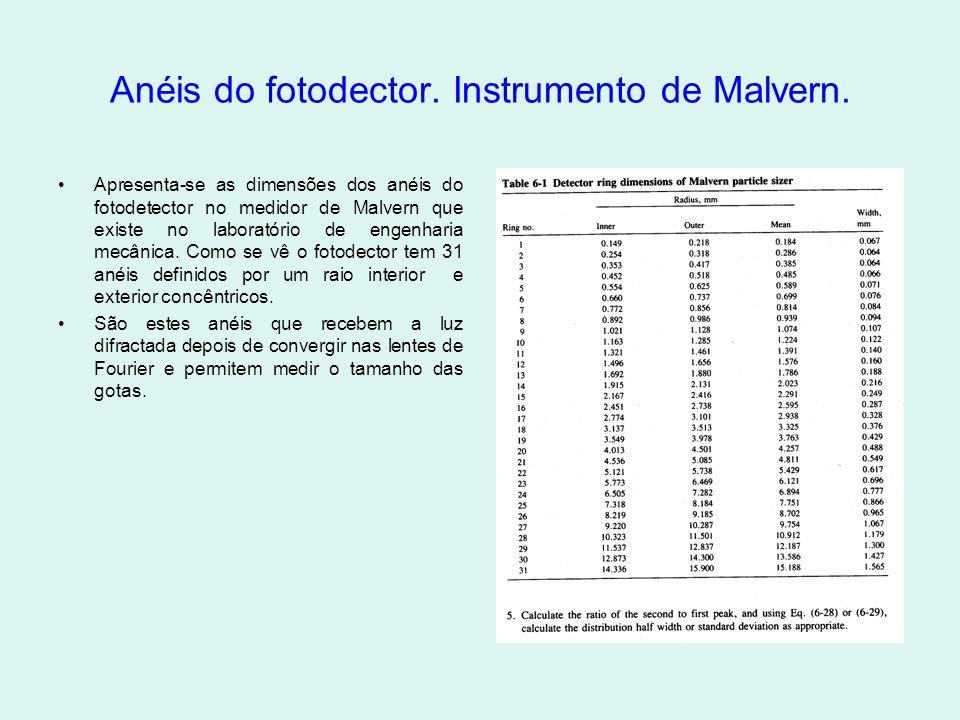 Anéis do fotodector.Instrumento de Malvern.
