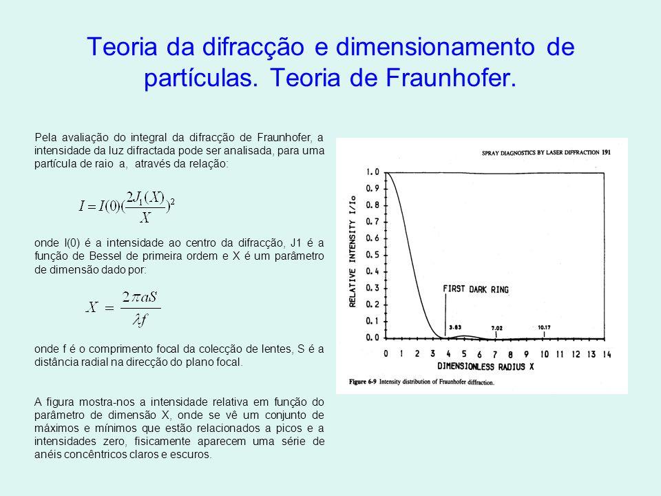 Teoria da difracção e dimensionamento de partículas.