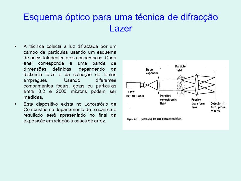 Esquema óptico para uma técnica de difracção Lazer •A técnica colecta a luz difractada por um campo de partículas usando um esquema de anéis fotodectectores concêntricos.