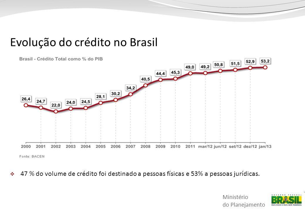 Ministério do Planejamento Evolução do crédito no Brasil  47 % do volume de crédito foi destinado a pessoas físicas e 53% a pessoas jurídicas.