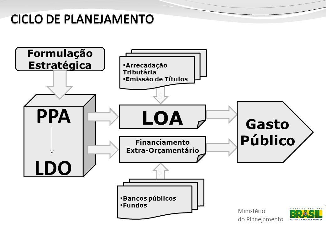 Ministério do Planejamento Formulação Estratégica LOA PPA LDO Financiamento Extra-Orçamentário  Arrecadação Tributária  Emissão de Títulos  Bancos públicos  Fundos Gasto Público $ $