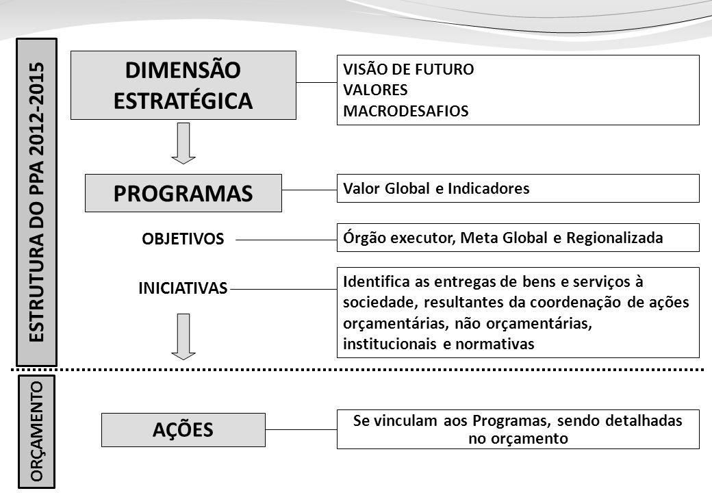 Ministério do Planejamento ESTRUTURA DO PPA 2012-2015 Identifica as entregas de bens e serviços à sociedade, resultantes da coordenação de ações orçamentárias, não orçamentárias, institucionais e normativas VISÃO DE FUTURO VALORES MACRODESAFIOS Se vinculam aos Programas, sendo detalhadas no orçamento ORÇAMENTO Valor Global e Indicadores Órgão executor, Meta Global e Regionalizada AÇÕES PROGRAMAS OBJETIVOS INICIATIVAS DIMENSÃO ESTRATÉGICA