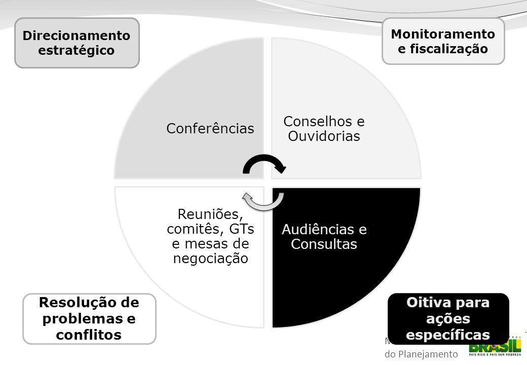 Ministério do Planejamento Conferências Conselhos e Ouvidorias Audiências e Consultas Reuniões, comitês, GTs e mesas de negociação Direcionamento estratégico Monitoramento e fiscalização Resolução de problemas e conflitos Oitiva para ações específicas
