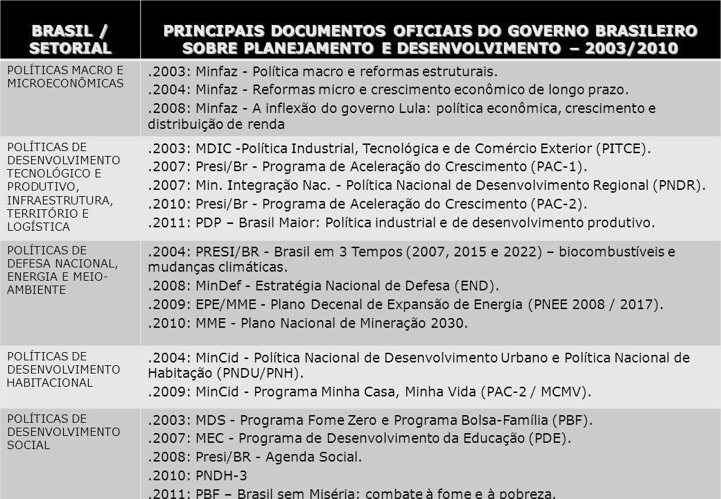 Ministério do Planejamento 29 BRASIL / SETORIAL PRINCIPAIS DOCUMENTOS OFICIAIS DO GOVERNO BRASILEIRO SOBRE PLANEJAMENTO E DESENVOLVIMENTO – 2003/2010