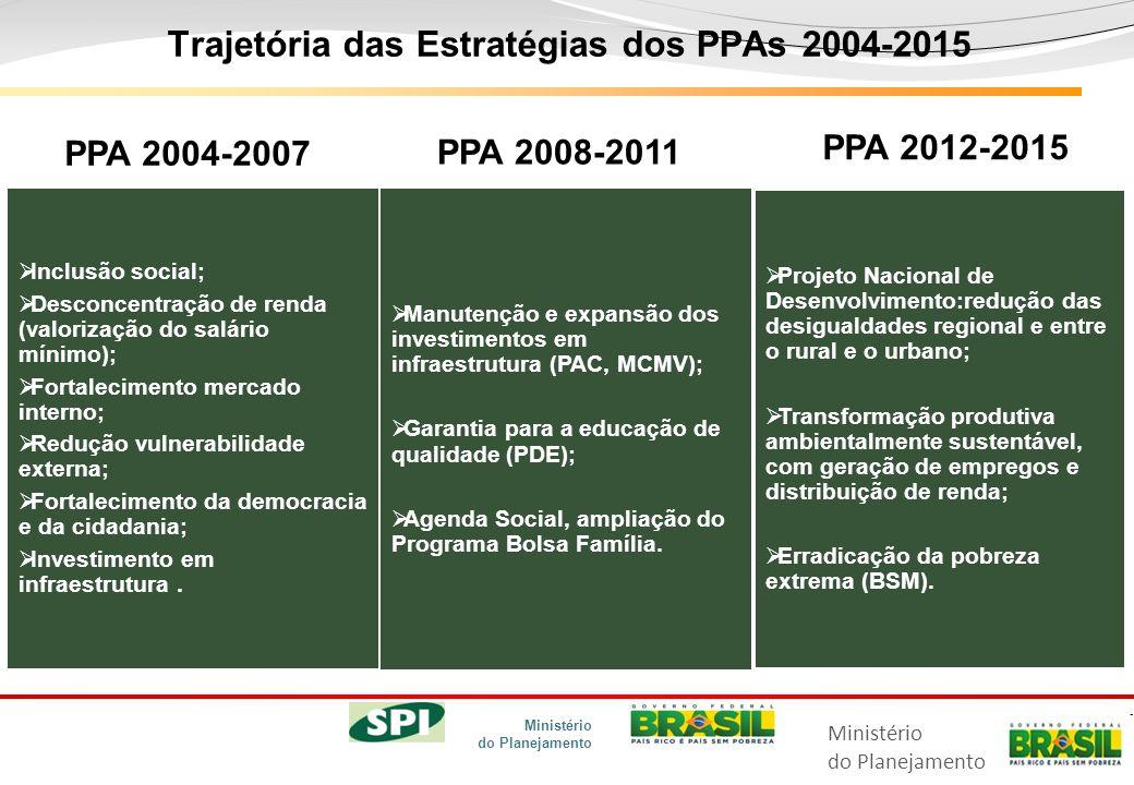 Ministério do Planejamento Ministério do Planejamento Trajetória das Estratégias dos PPAs 2004-2015   Inclusão social;  Desconcentração de renda (valorização do salário mínimo);  Fortalecimento mercado interno;  Redução vulnerabilidade externa;  Fortalecimento da democracia e da cidadania;  Investimento em infraestrutura.