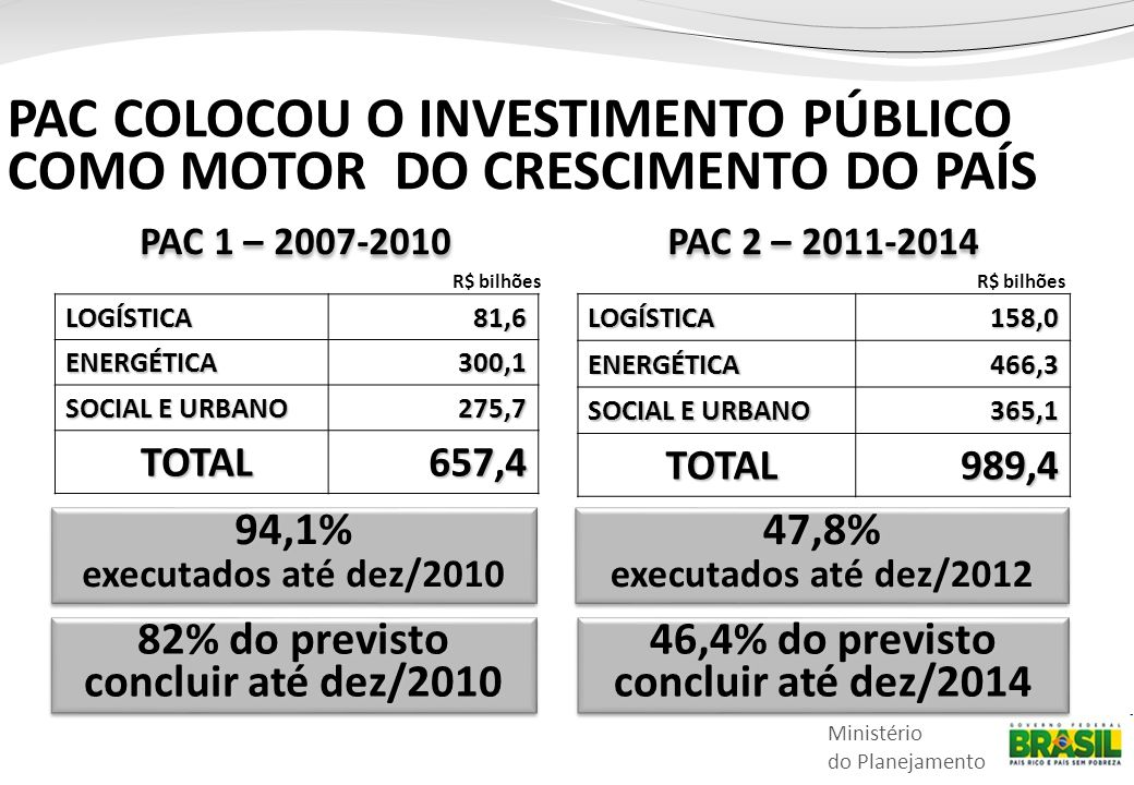 Ministério do Planejamento PAC COLOCOU O INVESTIMENTO PÚBLICO COMO MOTOR DO CRESCIMENTO DO PAÍS 94,1% executados até dez/2010 94,1% 47,8% executados até dez/2012 47,8% R$ bilhões PAC 1 – 2007-2010 PAC 2 – 2011-2014 LOGÍSTICA81,6ENERGÉTICA300,1 SOCIAL E URBANO 275,7 TOTAL657,4 LOGÍSTICA158,0ENERGÉTICA466,3 365,1 TOTAL989,4 R$ bilhões 82% do previsto concluir até dez/2010 46,4% do previsto concluir até dez/2014
