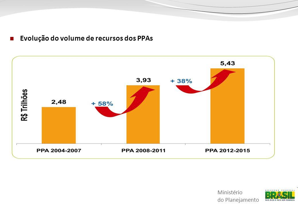 Ministério do Planejamento Indicadores do Desenvolvimento Brasileiro