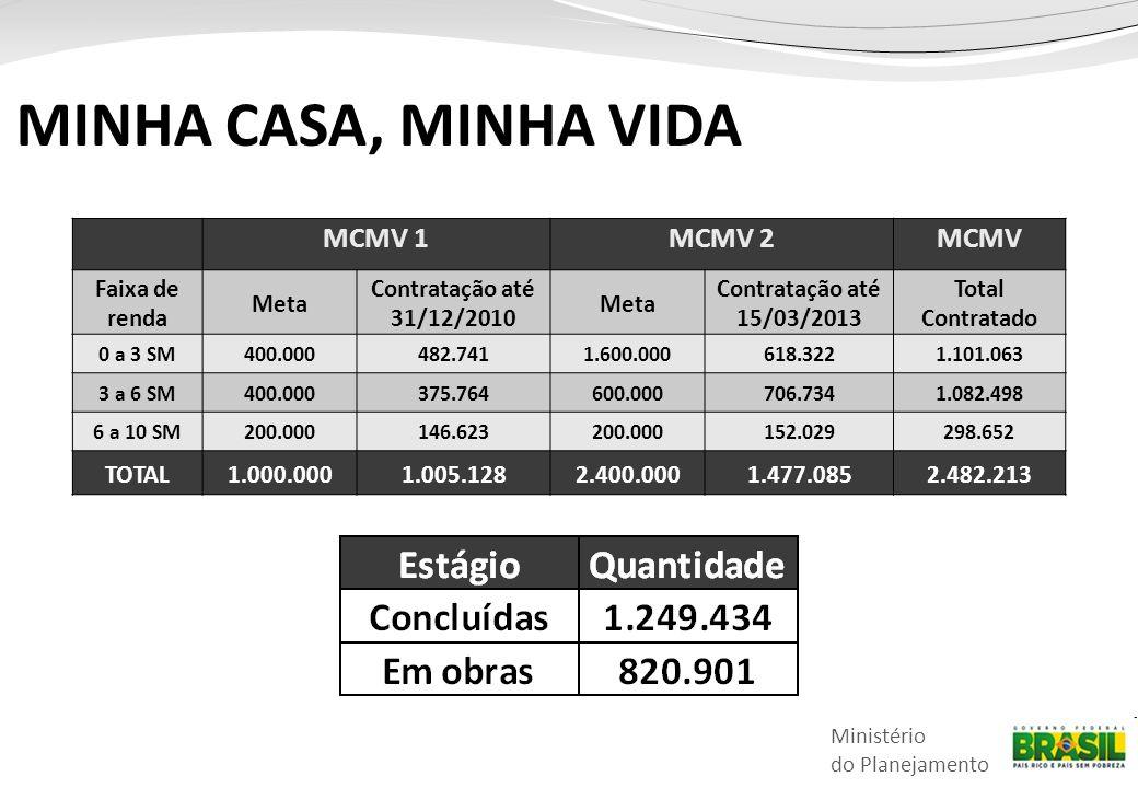 Ministério do Planejamento MINHA CASA, MINHA VIDA MCMV 1MCMV 2MCMV Faixa de renda Meta Contratação até 31/12/2010 Meta Contratação até 15/03/2013 Tota