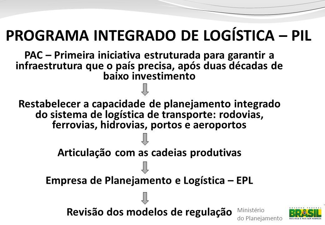 Ministério do Planejamento PROGRAMA INTEGRADO DE LOGÍSTICA – PIL PAC – Primeira iniciativa estruturada para garantir a infraestrutura que o país precisa, após duas décadas de baixo investimento Restabelecer a capacidade de planejamento integrado do sistema de logística de transporte: rodovias, ferrovias, hidrovias, portos e aeroportos Articulação com as cadeias produtivas Empresa de Planejamento e Logística – EPL Revisão dos modelos de regulação