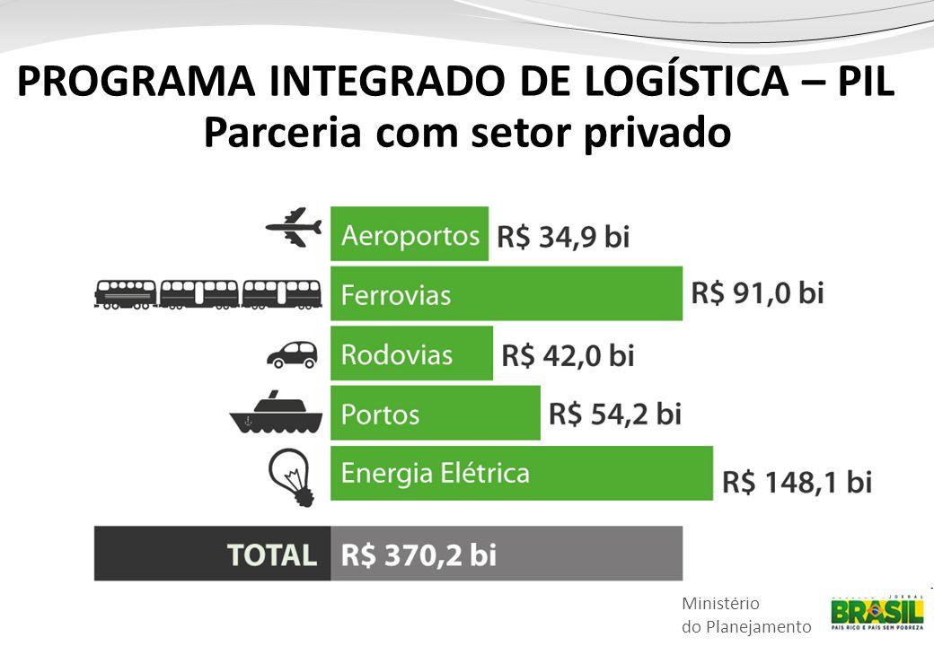 Ministério do Planejamento PROGRAMA INTEGRADO DE LOGÍSTICA – PIL Parceria com setor privado
