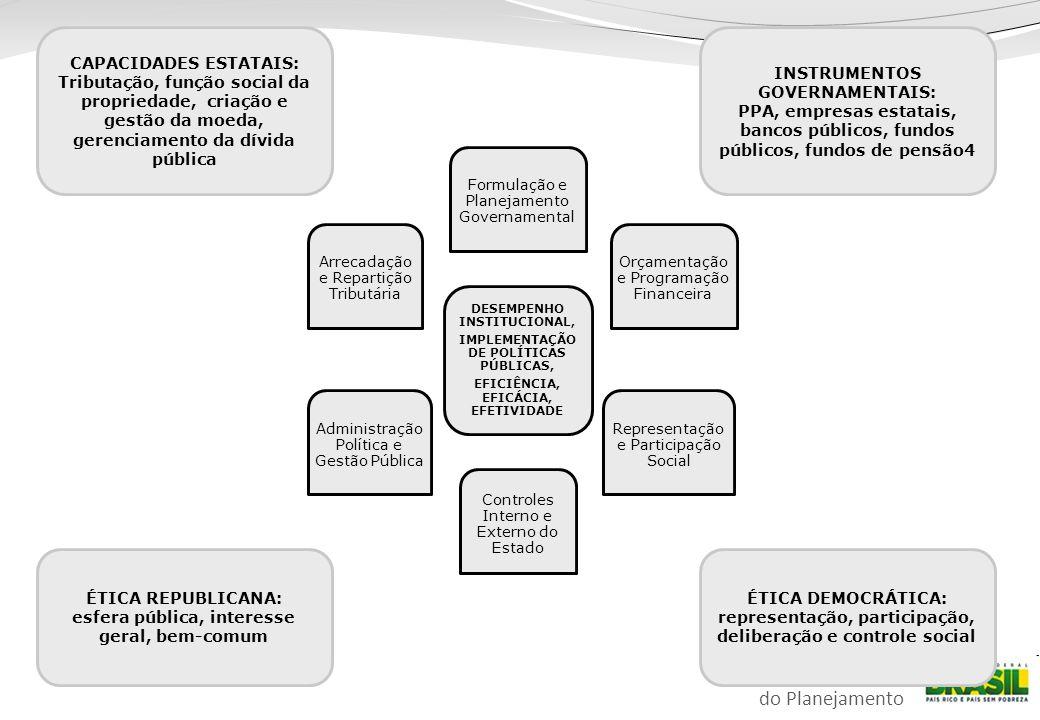 Ministério do Planejamento DESEMPENHO INSTITUCIONAL, IMPLEMENTAÇÃO DE POLÍTICAS PÚBLICAS, EFICIÊNCIA, EFICÁCIA, EFETIVIDADE Formulação e Planejamento Governamental Orçamentação e Programação Financeira Representação e Participação Social Controles Interno e Externo do Estado Administração Política e Gestão Pública Arrecadação e Repartição Tributária CAPACIDADES ESTATAIS: Tributação, função social da propriedade, criação e gestão da moeda, gerenciamento da dívida pública INSTRUMENTOS GOVERNAMENTAIS: PPA, empresas estatais, bancos públicos, fundos públicos, fundos de pensão4 ÉTICA REPUBLICANA: esfera pública, interesse geral, bem-comum ÉTICA DEMOCRÁTICA: representação, participação, deliberação e controle social