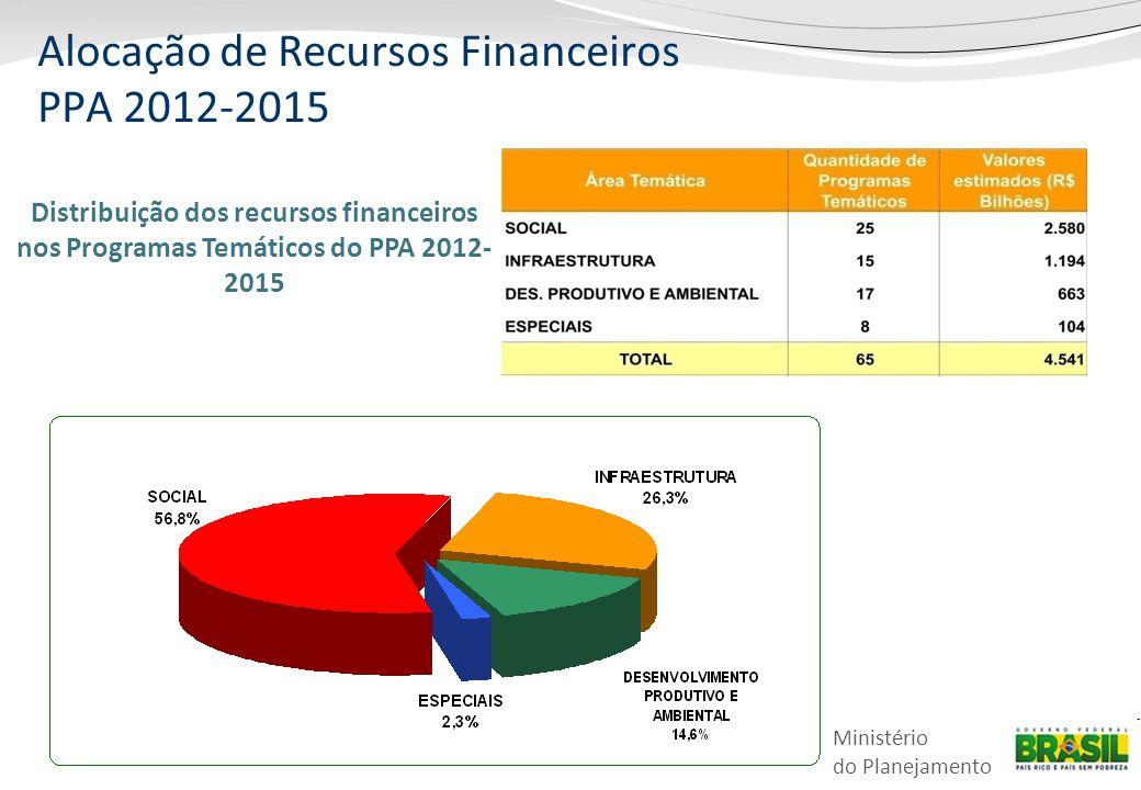 Ministério do Planejamento Distribuição dos recursos financeiros nos Programas Temáticos do PPA 2012- 2015 Alocação de Recursos Financeiros PPA 2012-2