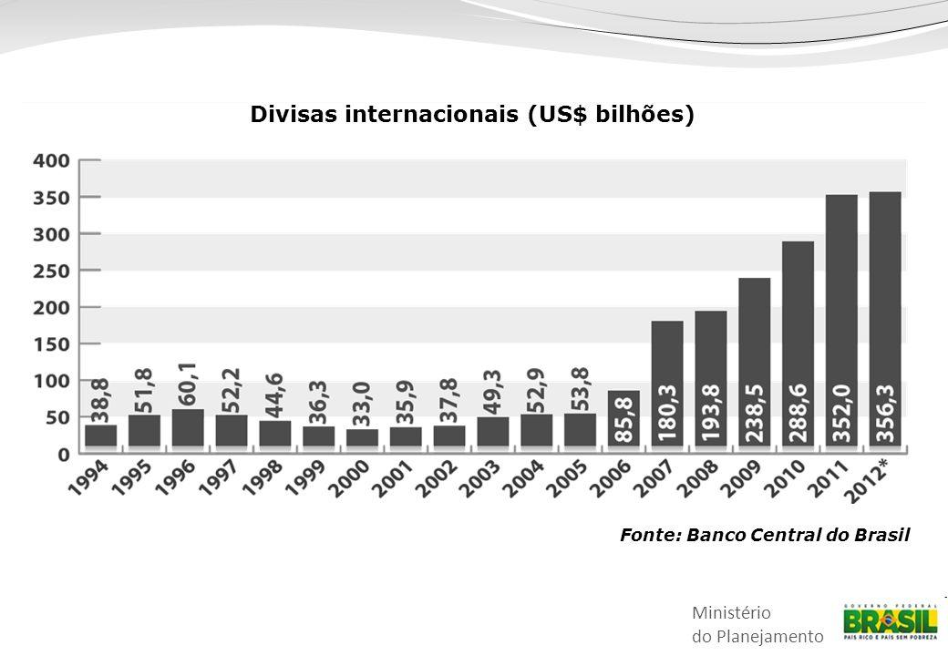 Ministério do Planejamento Divisas internacionais (US$ bilhões) Fonte: Banco Central do Brasil