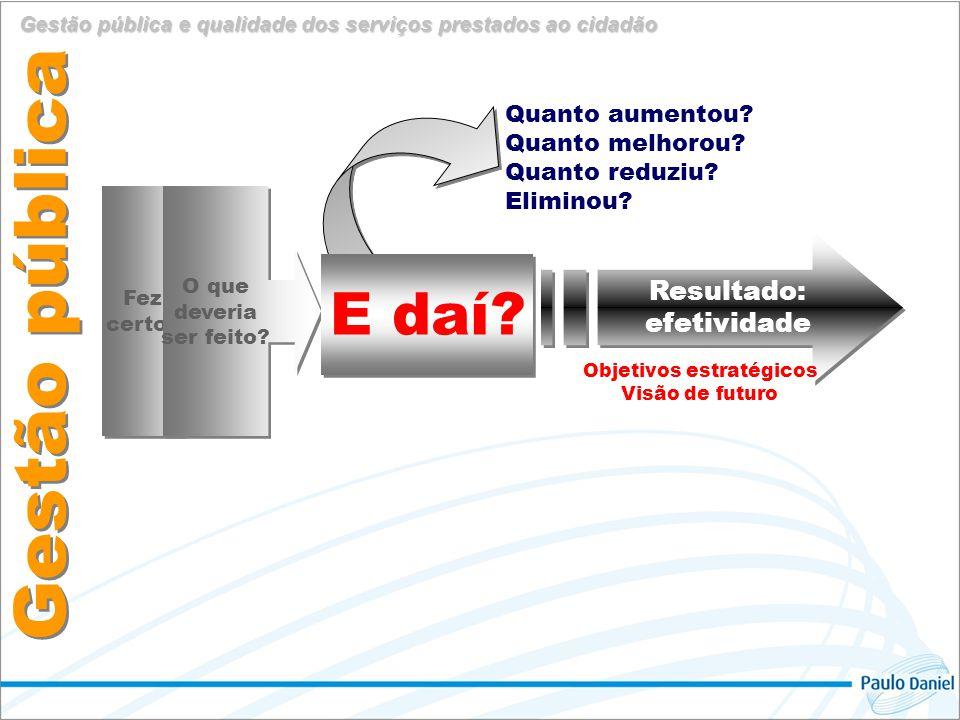 Gestão pública Gestão pública e qualidade dos serviços prestados ao cidadão Resultado: efetividade Resultado: efetividade Fez certo.