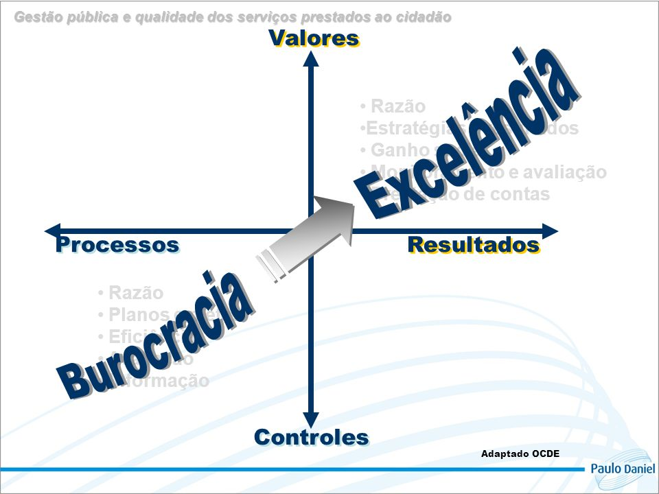 Valores Resultados Controles Processos Adaptado OCDE • Razão • Planos e metas • Eficiência • Avaliação • Informação • Razão •Estratégias e resultados • Ganho social • Monitoramento e avaliação • Prestação de contas Gestão pública e qualidade dos serviços prestados ao cidadão
