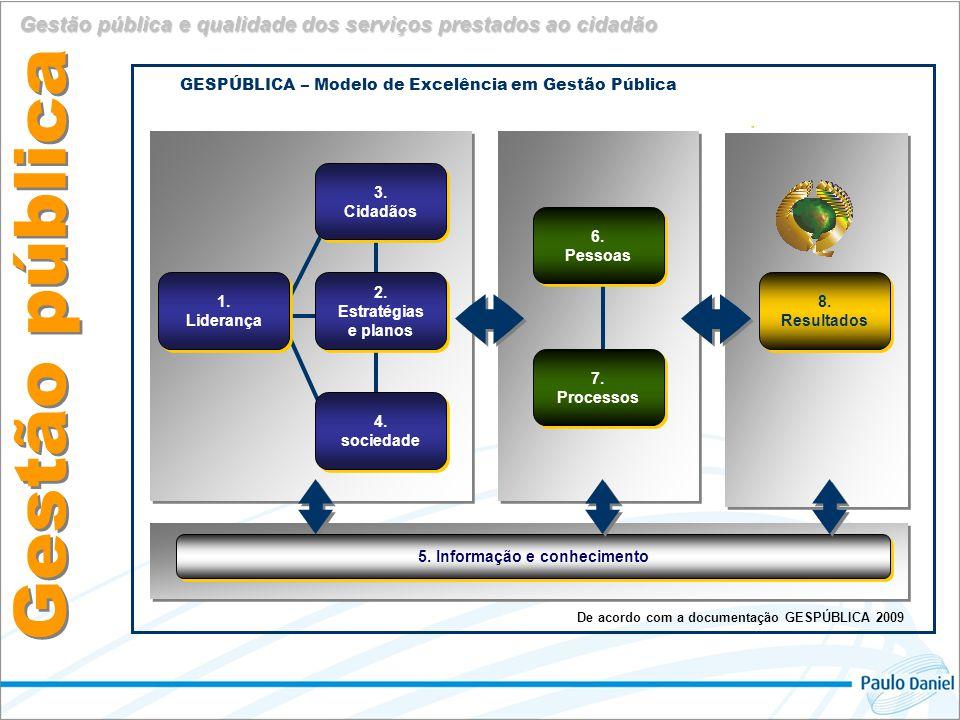 Administração Pública Valor público resultado Valor público resultado Legalidade, impessoalidade, moralidade, publicidade e eficiência.