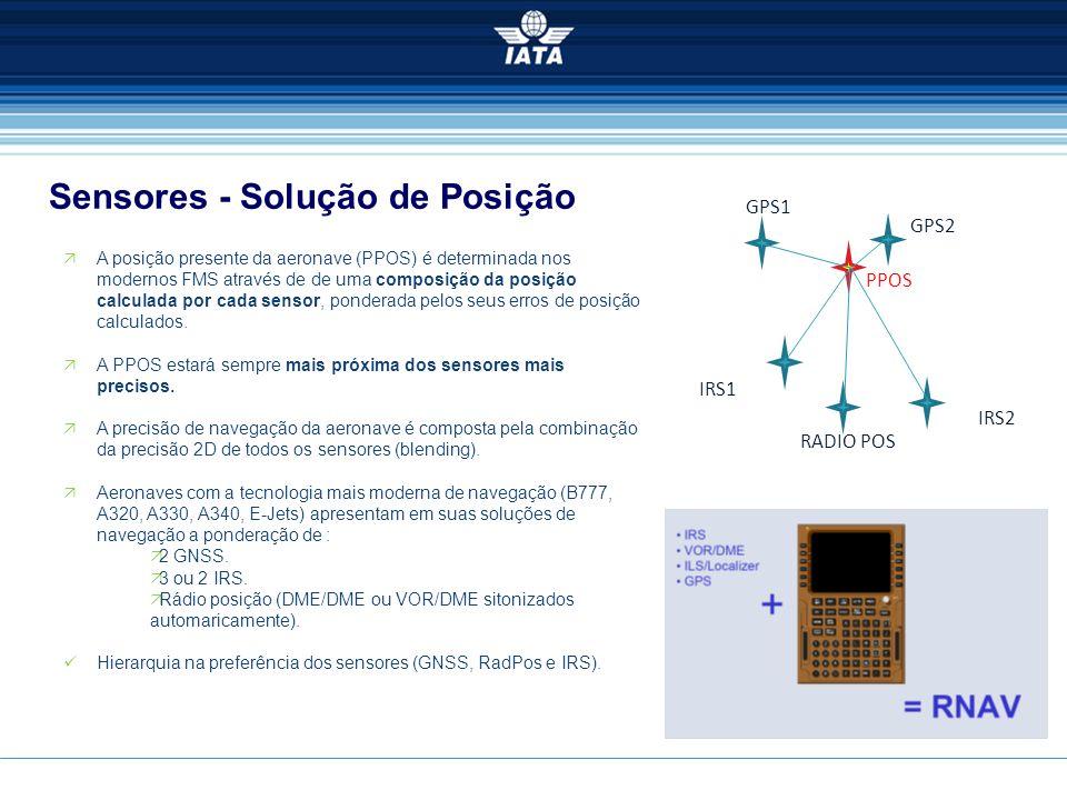 Sensores - Solução de Posição  A posição presente da aeronave (PPOS) é determinada nos modernos FMS através de de uma composição da posição calculada