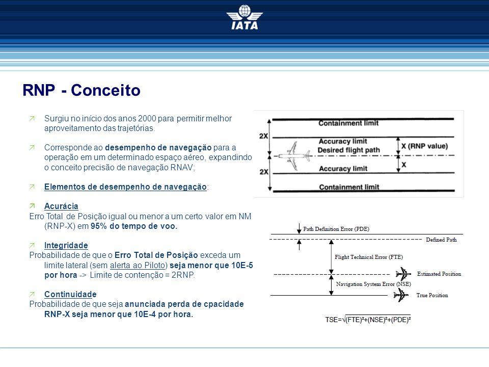 RNP - Conceito  Surgiu no início dos anos 2000 para permitir melhor aproveitamento das trajetórias.  Corresponde ao desempenho de navegação para a o