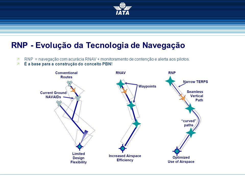 RNP - Evolução da Tecnologia de Navegação  RNP = navegação com acurácia RNAV + monitoramento de contenção e alerta aos pilotos.  É a base para a con
