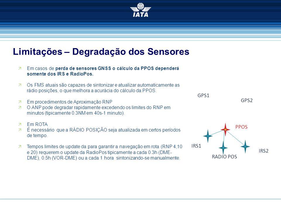 Limitações – Degradação dos Sensores  Em casos de perda de sensores GNSS o cálculo da PPOS dependerá somente dos IRS e RadioPos.  Os FMS atuais são