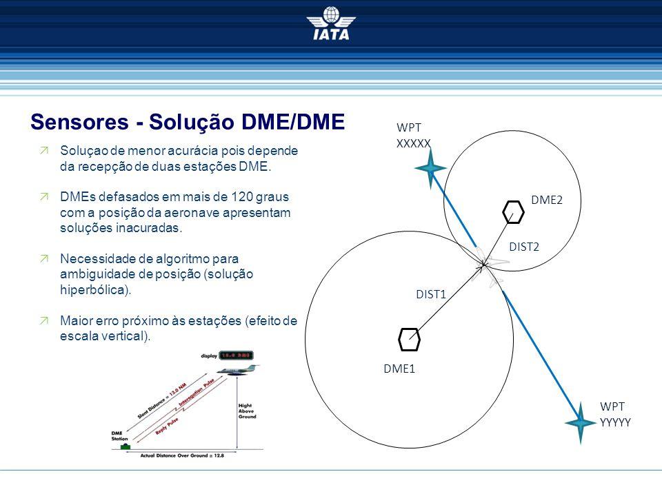 Sensores - Solução DME/DME DIST2 DIST1 DME1 DME2 WPT XXXXX  Soluçao de menor acurácia pois depende da recepção de duas estações DME.  DMEs defasados