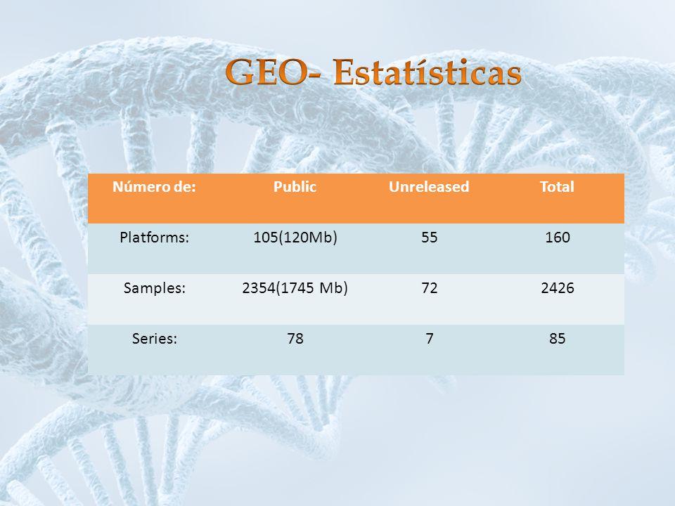 Número de:PublicUnreleasedTotal Platforms:105(120Mb)55160 Samples:2354(1745 Mb)722426 Series:78785