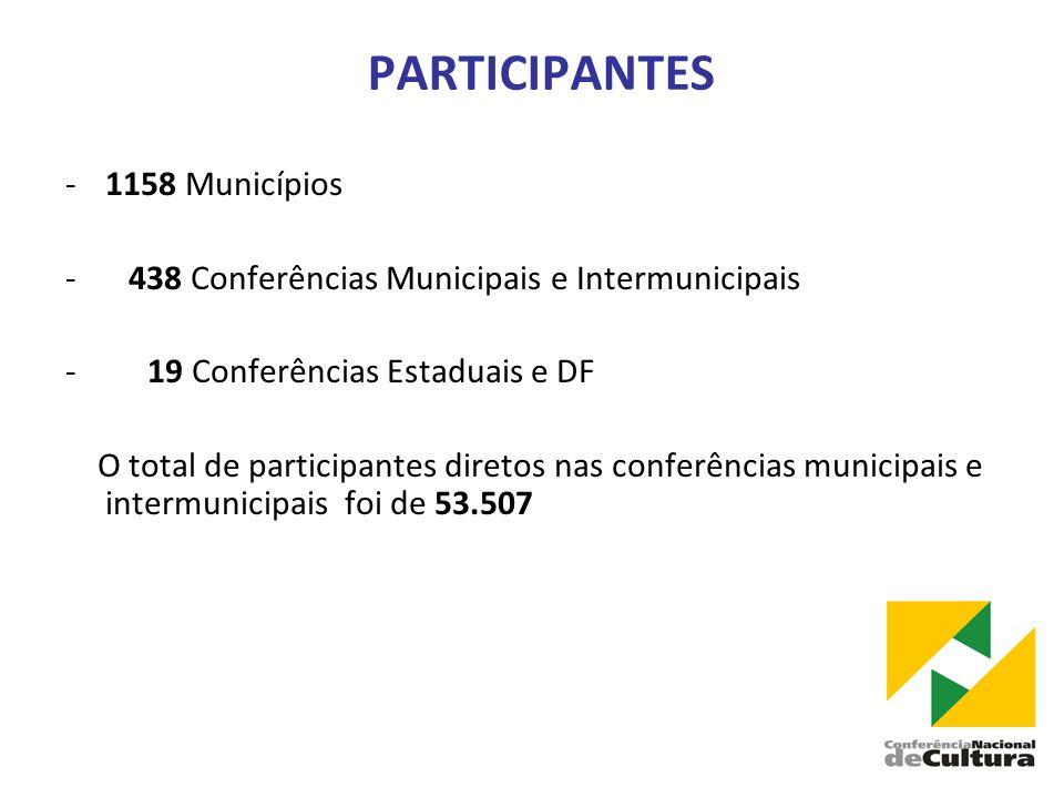PARTICIPANTES -1158 Municípios - 438 Conferências Municipais e Intermunicipais - 19 Conferências Estaduais e DF O total de participantes diretos nas conferências municipais e intermunicipais foi de 53.507