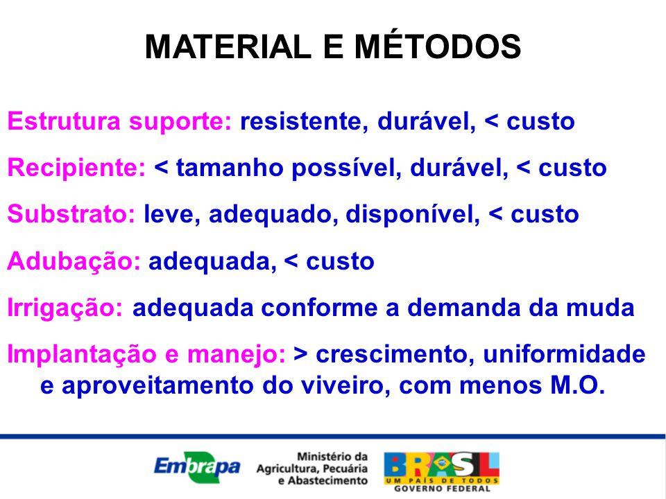 MATERIAL E MÉTODOS Estrutura suporte: resistente, durável, < custo Recipiente: < tamanho possível, durável, < custo Substrato: leve, adequado, disponí