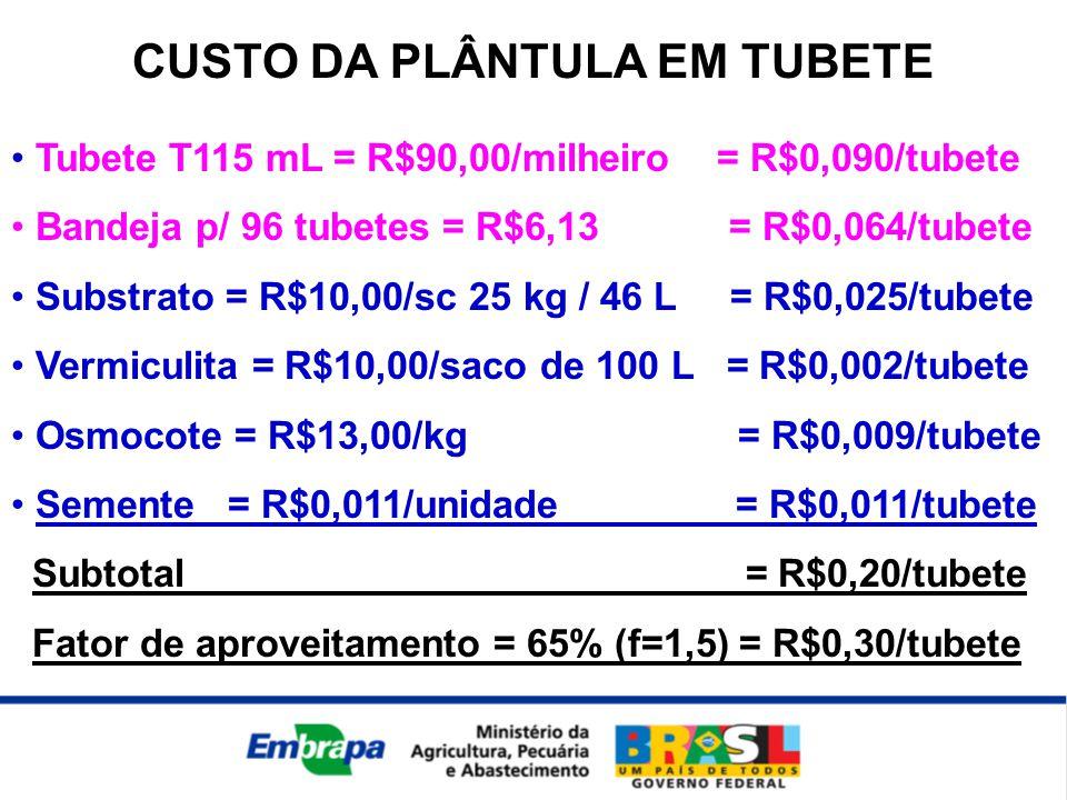 CUSTO DA PLÂNTULA EM TUBETE • Tubete T115 mL = R$90,00/milheiro = R$0,090/tubete • Bandeja p/ 96 tubetes = R$6,13 = R$0,064/tubete • Substrato = R$10,