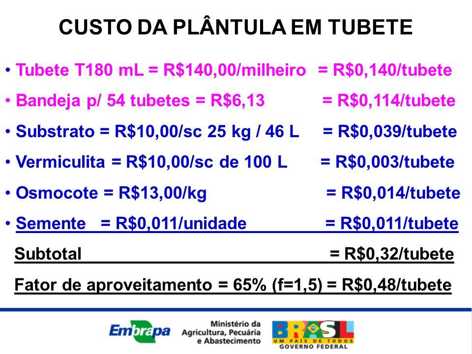 CUSTO DA PLÂNTULA EM TUBETE • Tubete T180 mL = R$140,00/milheiro = R$0,140/tubete • Bandeja p/ 54 tubetes = R$6,13 = R$0,114/tubete • Substrato = R$10,00/sc 25 kg / 46 L = R$0,039/tubete • Vermiculita = R$10,00/sc de 100 L = R$0,003/tubete • Osmocote = R$13,00/kg = R$0,014/tubete • Semente = R$0,011/unidade = R$0,011/tubete Subtotal = R$0,32/tubete Fator de aproveitamento = 65% (f=1,5) = R$0,48/tubete