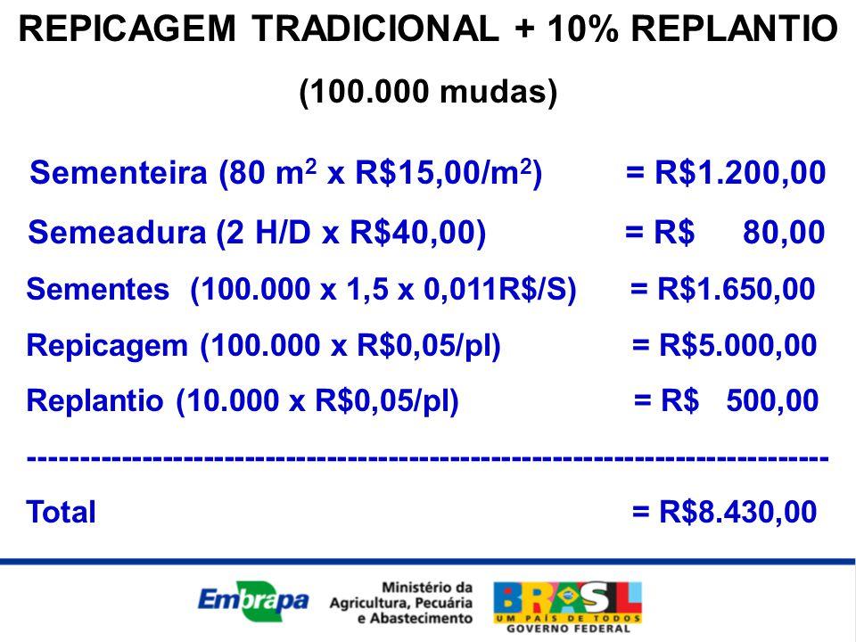 REPICAGEM TRADICIONAL + 10% REPLANTIO (100.000 mudas) Sementeira (80 m 2 x R$15,00/m 2 ) = R$1.200,00 Semeadura (2 H/D x R$40,00) = R$ 80,00 Sementes (100.000 x 1,5 x 0,011R$/S) = R$1.650,00 Repicagem (100.000 x R$0,05/pl) = R$5.000,00 Replantio (10.000 x R$0,05/pl) = R$ 500,00 ------------------------------------------------------------------------------ Total = R$8.430,00
